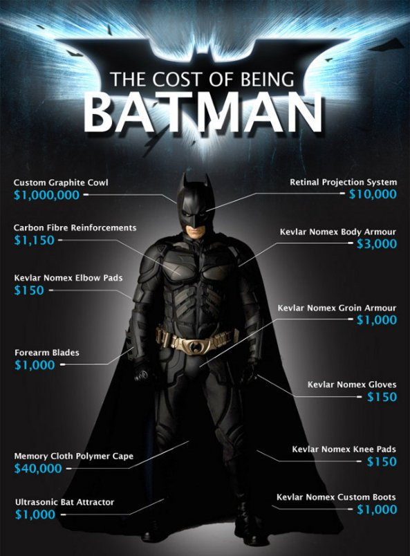 cost-of-batman-cut