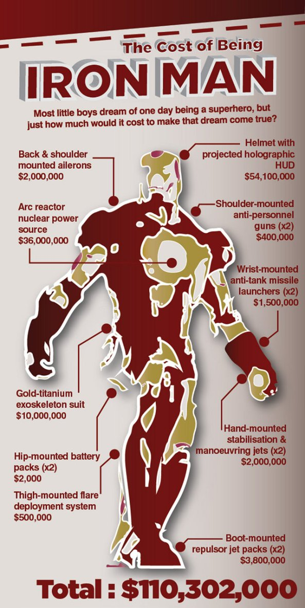 cost-of-iron-man-cut
